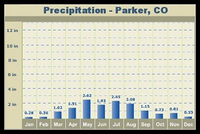 precipitation-averages2