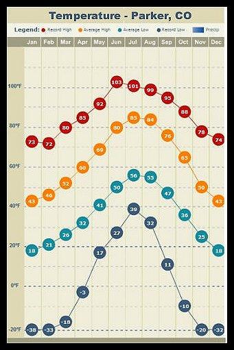 temperature-averages